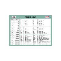Školská kartička - Rímske čísla/Grécka abeceda